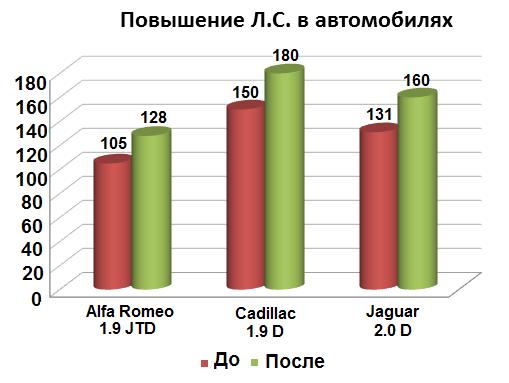 Увеличение мощи некоторых двигателей таких марок автомобилей, как Cadillac, Alfa Romeo и Jaguar