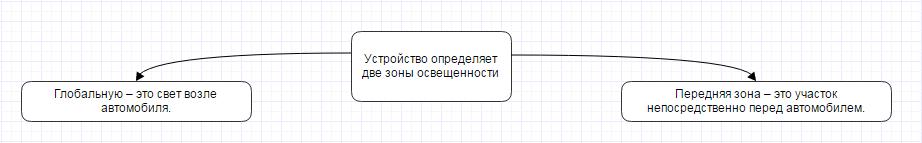 Система датчика света