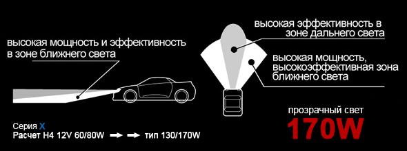 Использование ламп IPF