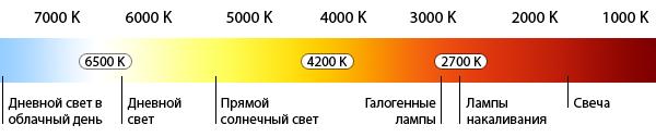 Что такое цветовая температура (K)?