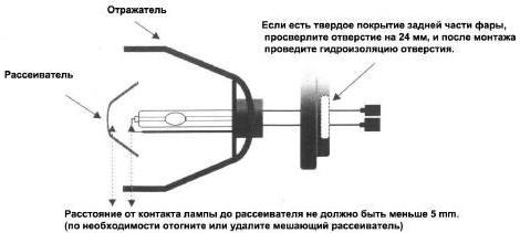 Установка/монтаж лампы ксенона