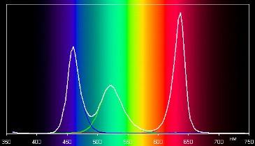 Цветовая гамма эквалайзеров