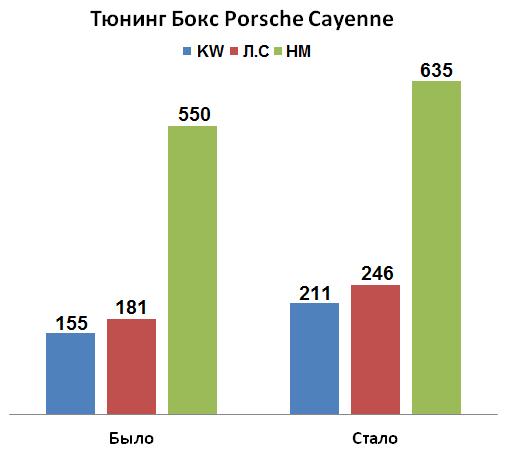 Что получим, поставив Тюнинг Бокс на Cayenne 3.0 TDI