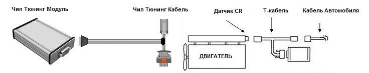 Принципы работы чип-тюнинга